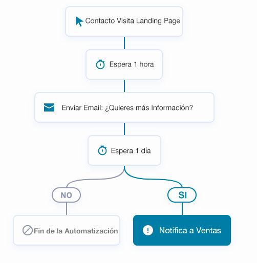 Cuadro Automatización por mail
